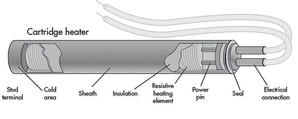 Cartridge heater Anatomical chart