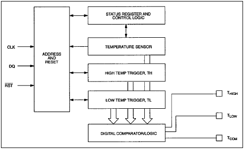 Digital thermometers and thermostats